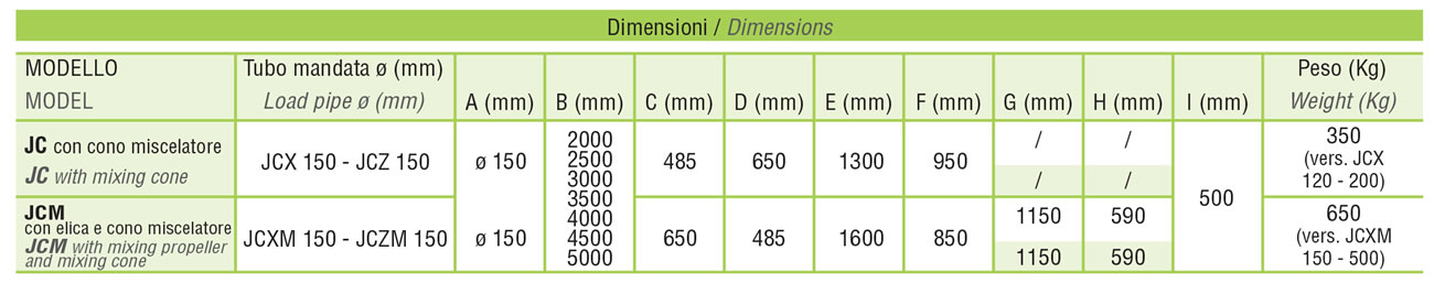 dimensioni-pompe-jcx-jcxm