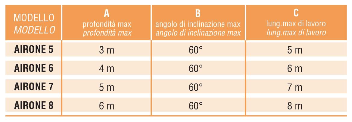 tabella-miscelatore-airone-mipa