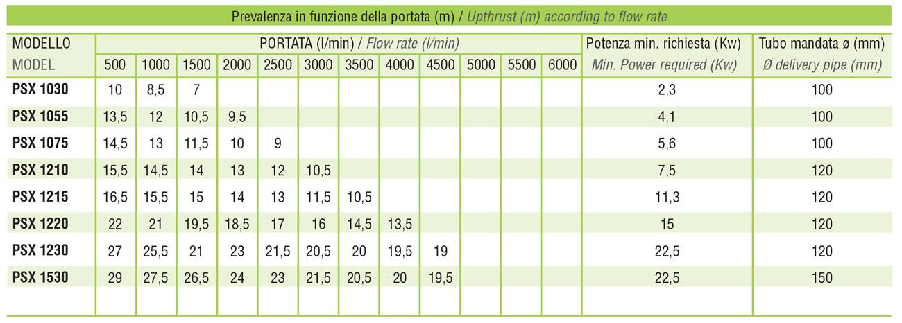 tabella-portata-pompe-immersione