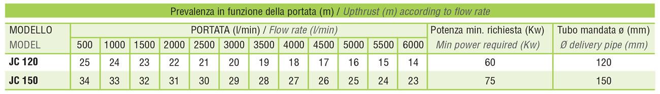 tabella-prelevanza-portata-pompe